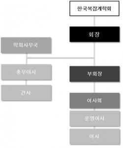 한국복잡계학회 조직도
